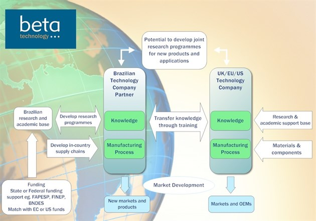Beta Technology Ltd Diagram
